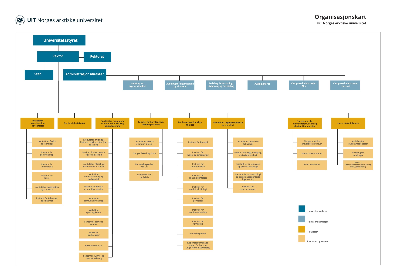 Organisasjonskart UiT