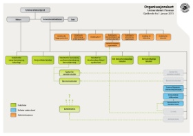 Organisasjonskart senterorganisering