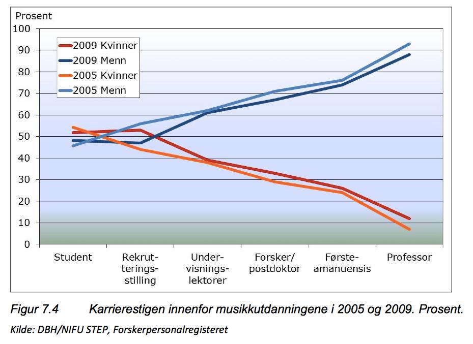 Grafen viser fordelingen av kvinner i musikkutdanninger over hele landet.