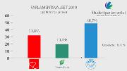Oppslutning Studentparlamentet.png