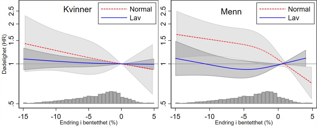 Sammenheng mellom endring i bentetthet og dødelighet
